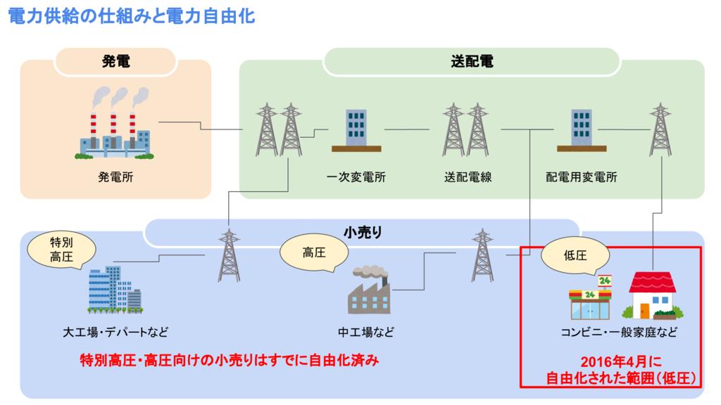田両供給の仕組みと電力自由化