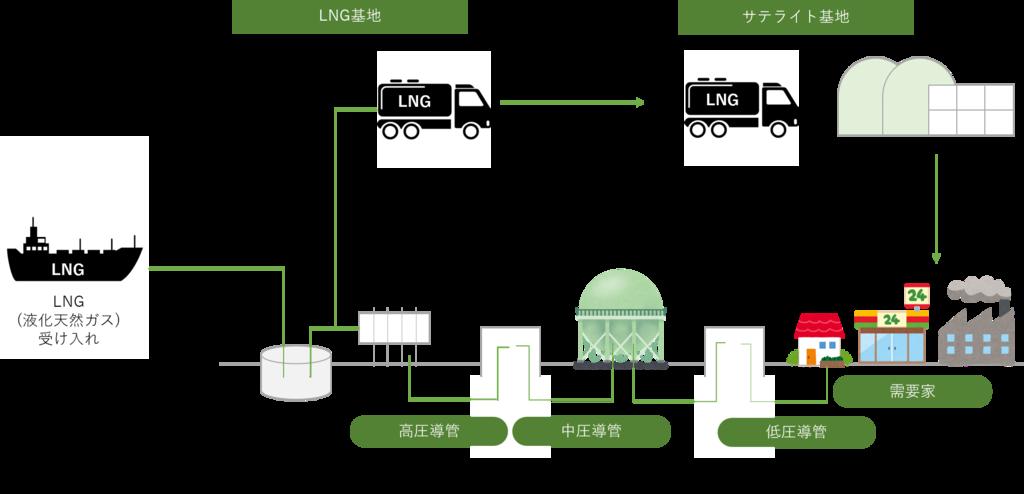 ガス自由化:ガス供給の仕組みについての図解