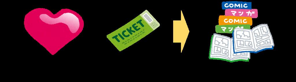 【図解】マンガワン-ライフ&チケットの仕組み(iPhone版)