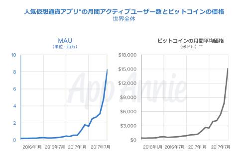 仮想通貨アプリとビットコインの相関性