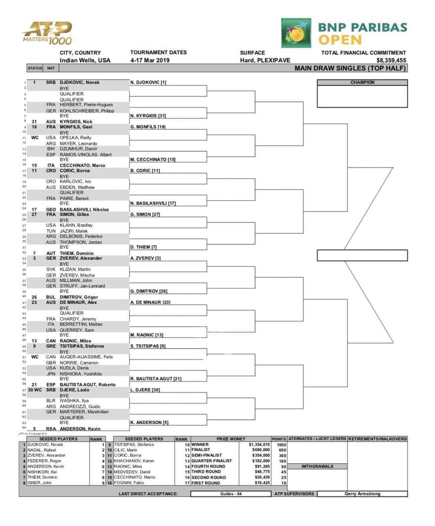 BNPパリバオープン2019:トップハーフドロー表