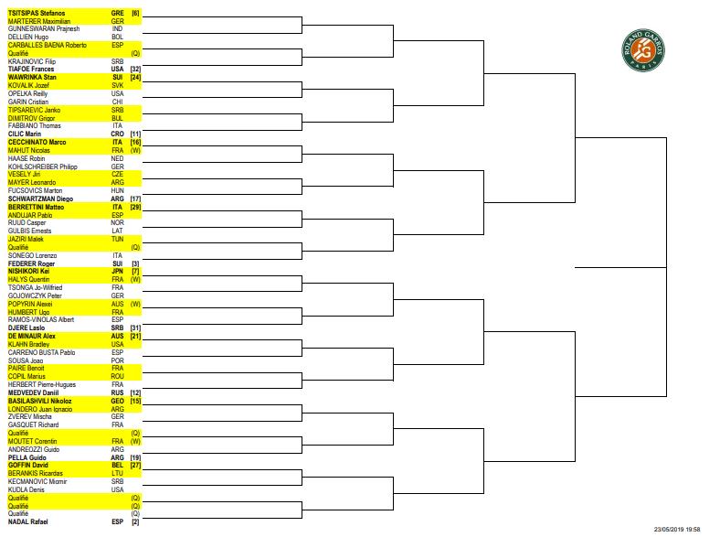 全仏オープン2019|ドロー表(ボトムハーフ)