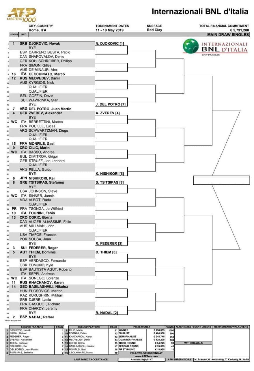 錦織は第6シード|BNLイタリア国際(イタリアン・オープン)ドロー表