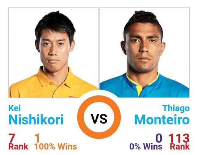 錦織圭 vs チアゴ・モンテイロ|過去対戦成績