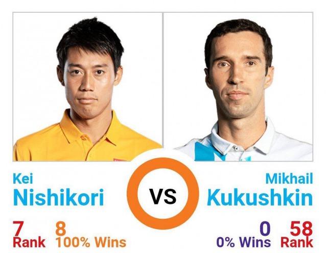 錦織圭 vs ミハイル・ククシュキン|過去対戦成績