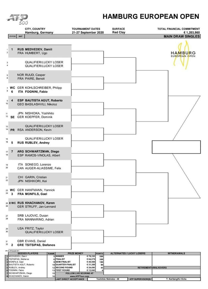 錦織はノーシード|ハンブルク・ヨーロピアン・オープン2020 ドロー表