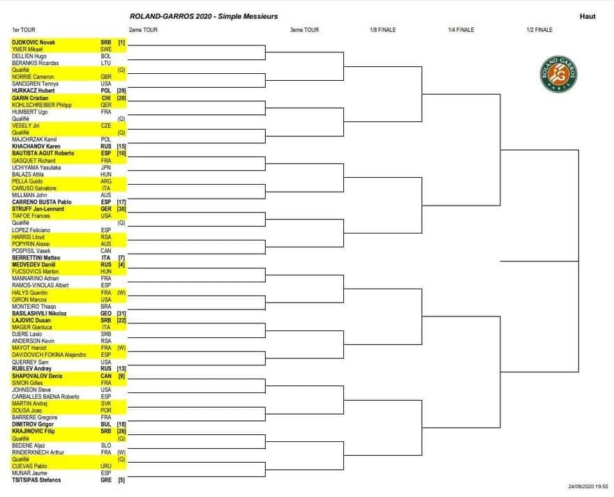 全仏オープン2020 ドロー表(トップハーフ)