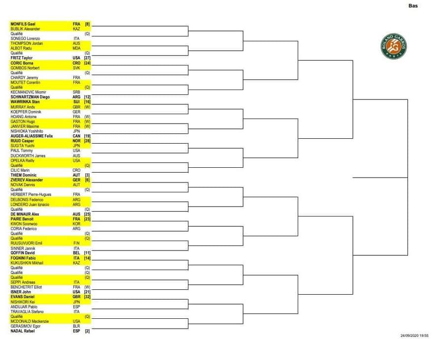 全仏オープン2020 ドロー表(ボトムハーフ)