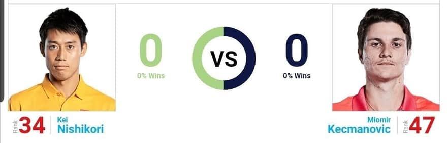 錦織圭 vs ミオミル・ケツマノビッチ|過去対戦成績